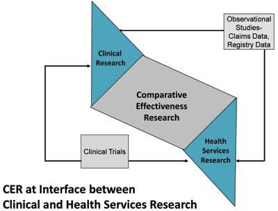 Comparative Effectiveness Research (CER) flowchart