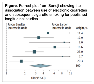 Forrest plot from Soneji showing the association between use of electronic cigarettes and subsequent cigarette smoking for published longitudinal studies.