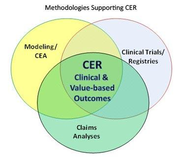 Chart depicting methodologies supporting CER